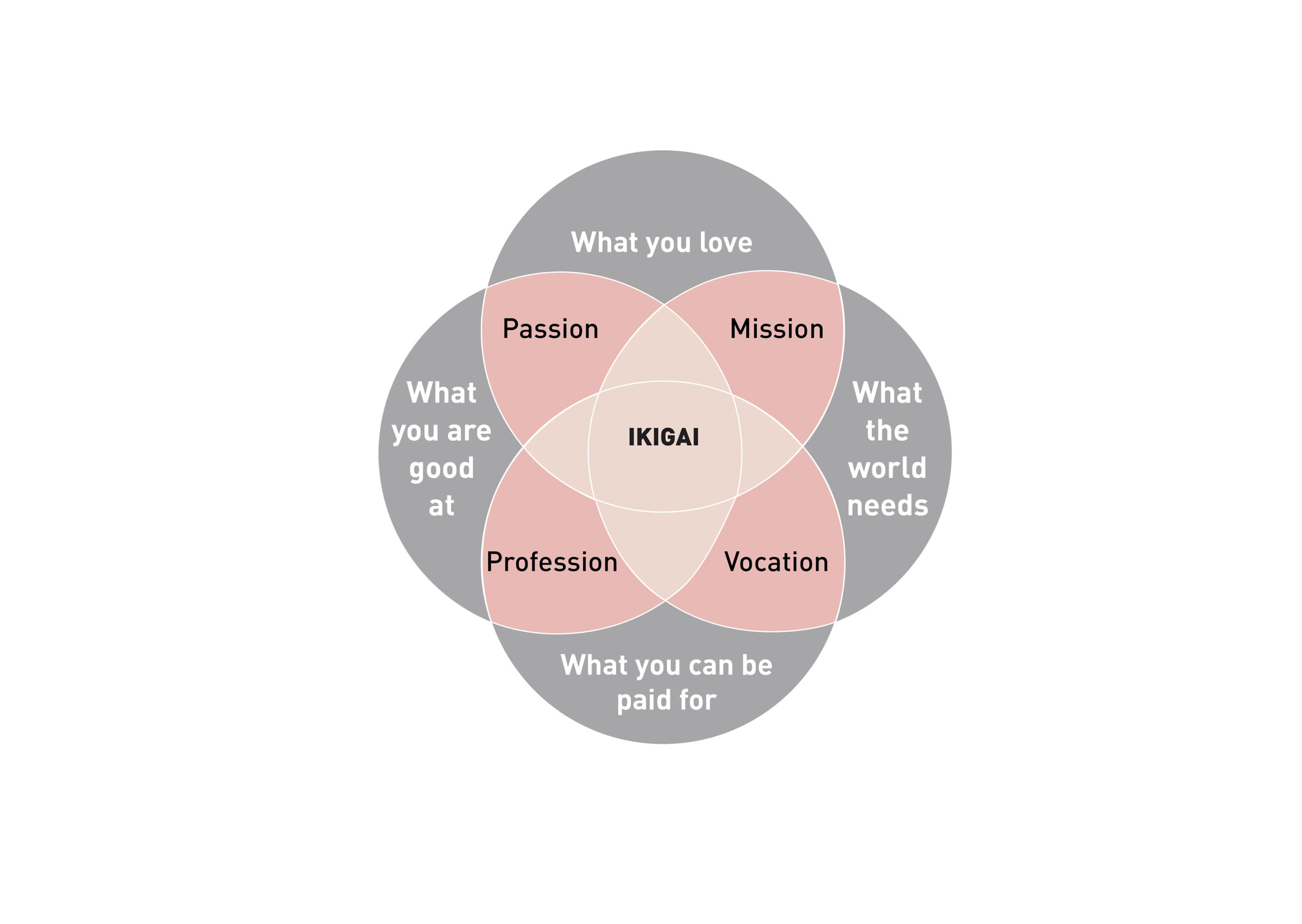 The Japanese secret to health and happiness: Ikigai | In And Out by FillMed